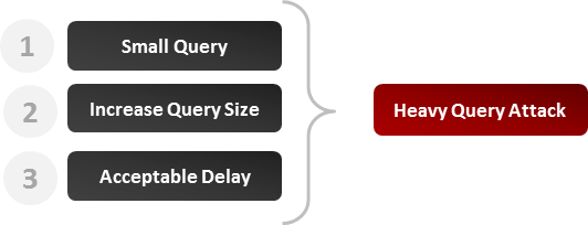 Heavy Query Steps